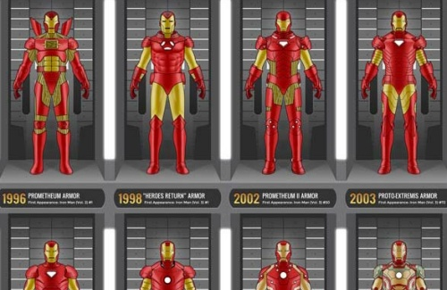 Toute l&#8217;volution de l&#8217;armure d&#8217;Iron Man en une seule image !